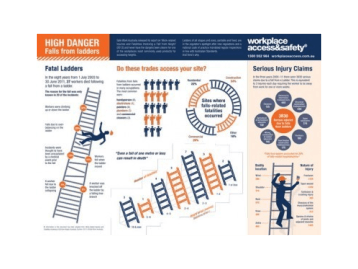 Fall from ladders information
